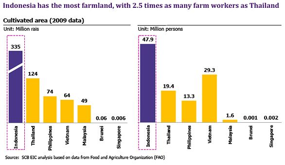 most-farm-land-aec