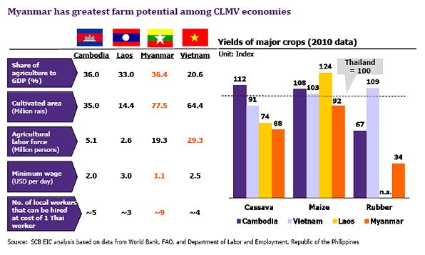 myanmar-greatest-farm-potential